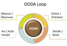 De OODA-loop en Agile - OODA cycle