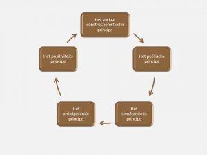 AI 5 Principes - IEP moederthema