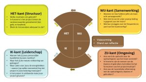 PMC Compact - Creatielemniscaat - Evaluatie