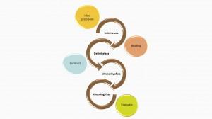 PMC Compact - projectfasen - IEP 4 seizoenen thema