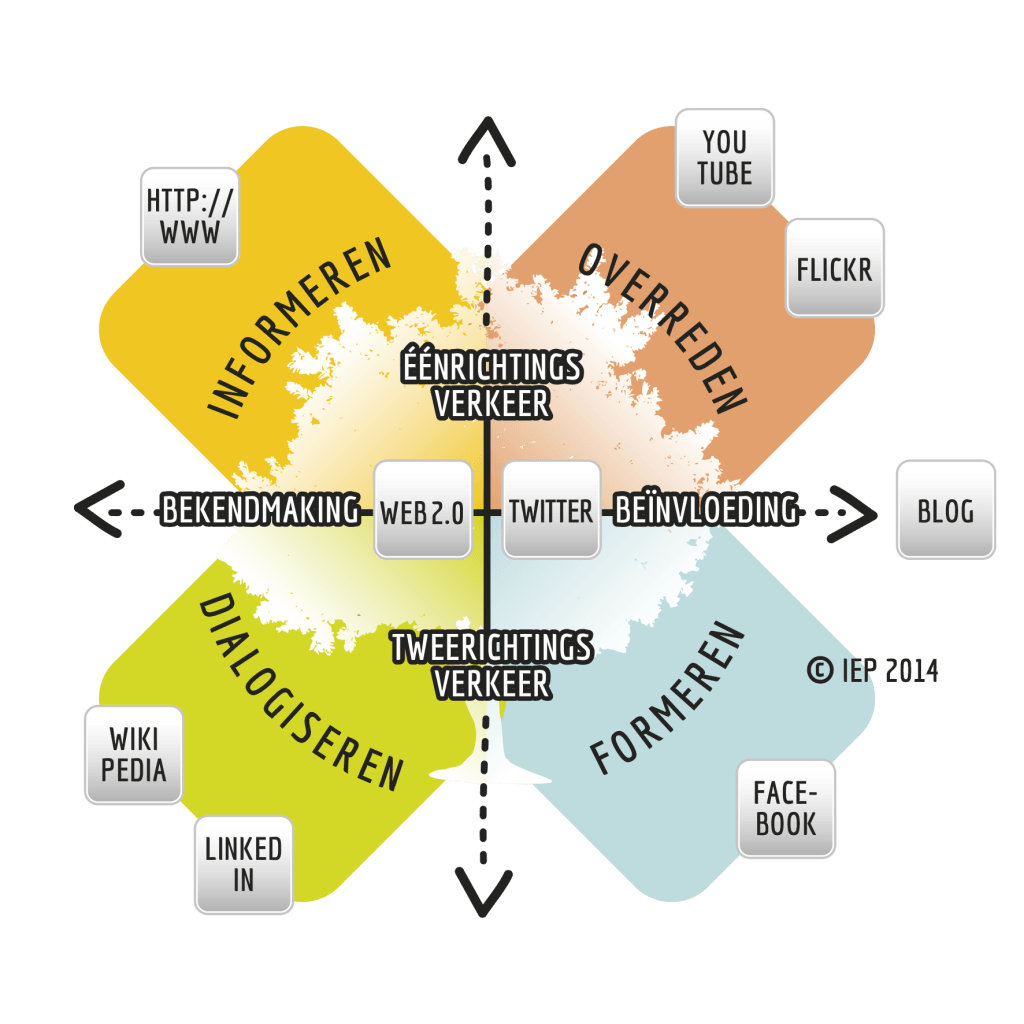 Social Media Communicatie Kruispunt van Jan Jelle van Hasselt en Betteke van Ruler