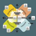 Het inzetten van social media in projectcommunicatie: gewoon doen! - Social Media Communicatie Kruispunt van Jan Jelle van Hasselt en Betteke van Ruler