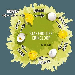 Stakeholder Kringloop van Marcel van Marrewijk