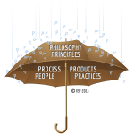 Agile - Agile Philosophy/Principles 4 P's: Process, People, Products, Practices