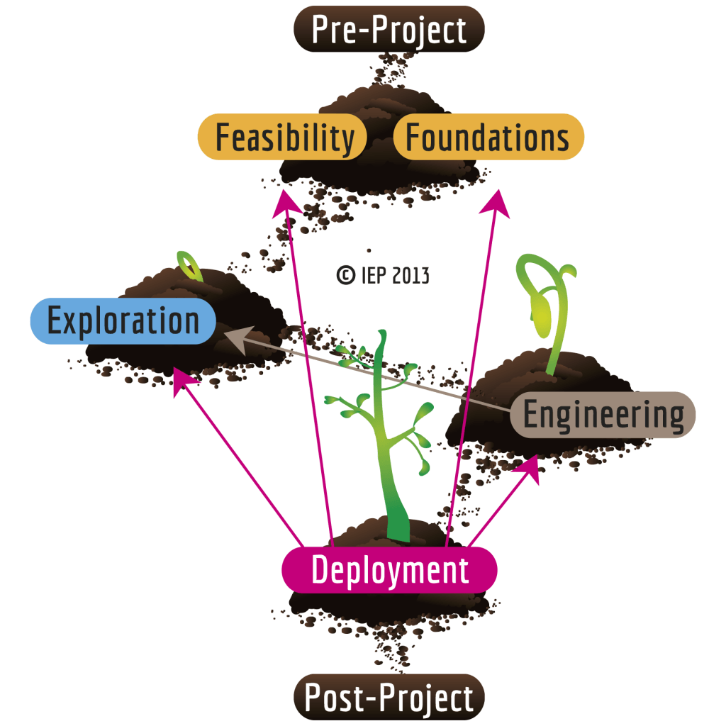 Agile Project lifecycle