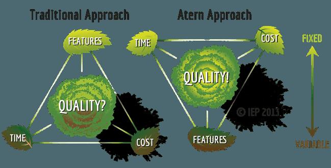 Agile versus Traditional