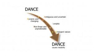 DANCE 002 - IEP  4 seizoenen thema