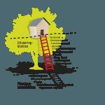 Het pop-up PMO - PMO Bouwblokken van Mertine Middelkoop