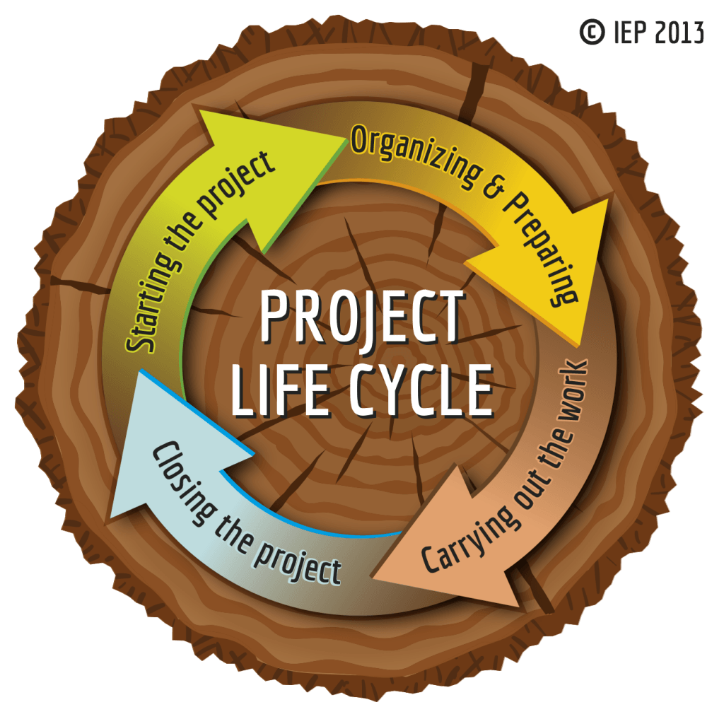 PMBoK Project lifecycle