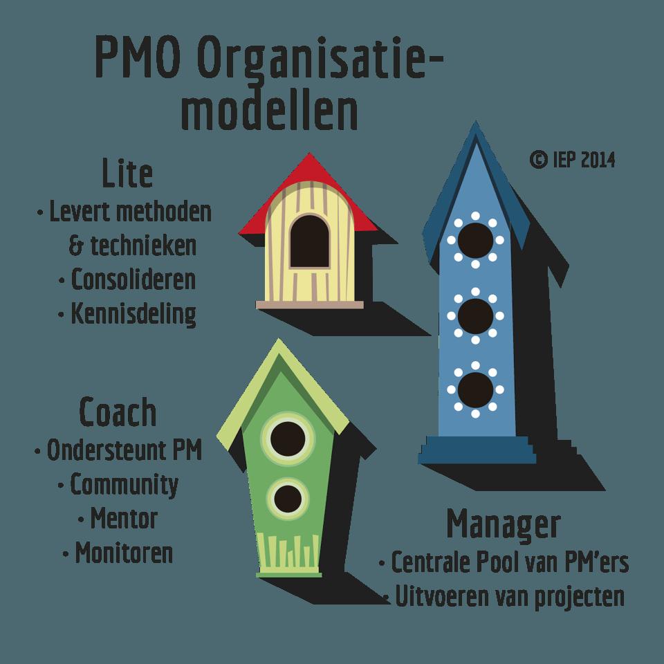 PMO organisatiemodellen by Gartner