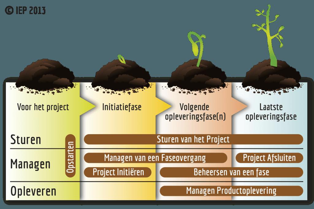 PRINCE2 Procesmodel