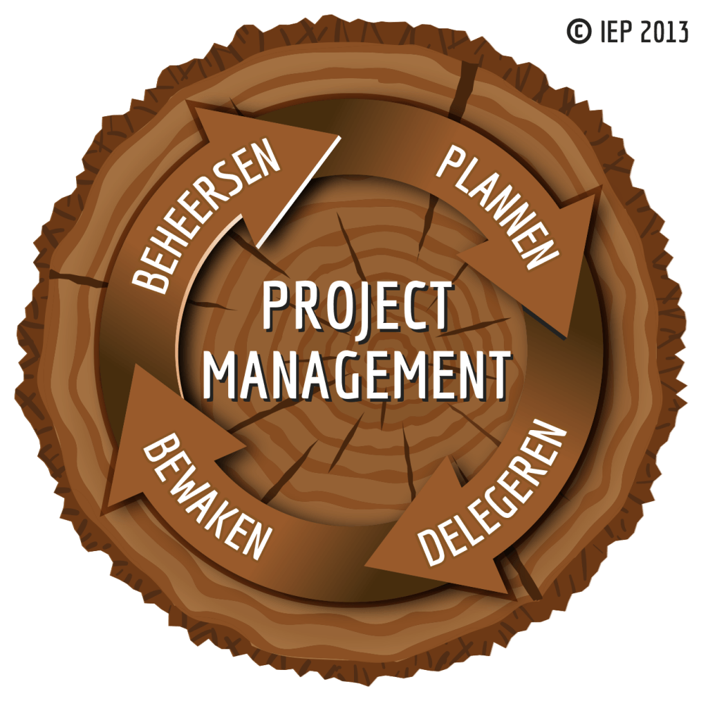 PRINCE2 Projectmanagement