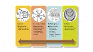TIPI approach - 4 zijden van de tipitent - IEP 4 seizoenen thema