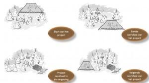 TIPI approach - projectfasen - IEP moederthema