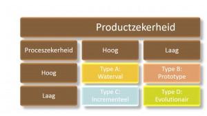 TIPI methode - welke projectmethode - IEP 4 seizoenen thema