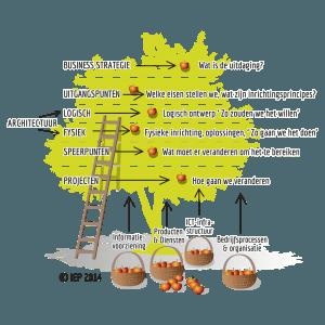 IPM Novius raamwerk