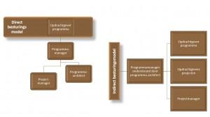 IPM - besturingsmodellen - Keuzemenu programmamanagement - IEP moeder thema