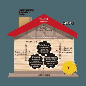 IPM (Integraal Programma Management) context