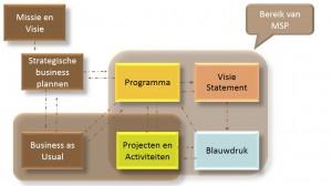 MSP - bereik van MSP - Keuzemenu programmamanagement - IEP 4 seizoenen thema