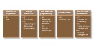 MSP - governance themes - Keuzemenu programmamanagement -  IEP moeder thema