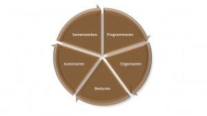 PGM - 5 processen - Keuzemenu programmamanagement - IEP moeder thema