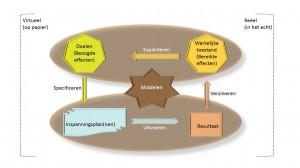 PGM - filosofie - Keuzemenu programmamanagement - IEP 4 seizoenen thema