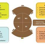 Keuzemenu Programmamanagement: visie 5: PGMC - Creatielemniscaat