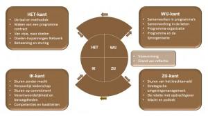 PGMC -  Creatielemniscaat - Keuzemenu programmamanagement - IEP moeder thema
