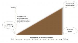 PGMC - sturingsvarianten - Keuzemenu programmamanagement - IEP moeder thema