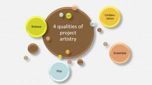 4 qualities of project artistry - IEP 4 seizoenen thema