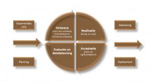RUP - iteratief ontwikkelen - IEP moederthema