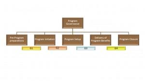 SPM - lifecycle - Keuzemenu programmamanagement - IEP 4 seizoenen thema