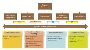SPM - lifecycle en benefit management - Keuzemenu programmamanagement - IEP 4 seizoenen thema