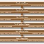 Projectmatig Werken: Hoe doe je dat? - Projectfasering van Patries Quant