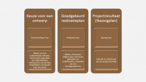 Projectfasering van Patries Quant