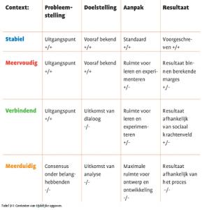 Contexten van tijdelijke opgaven van Marcel van Marrewijk