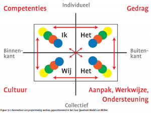 Four Quadrant Model van Marcel van Marrewijk
