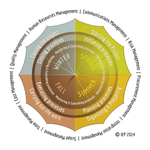 PMBoK Lifecycle, Process Groups and Knowledge Areas
