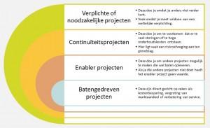 4 soorten projecten 01a