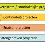 Storytelling - Waarom bedoeling zo belangrijk is - 4 soorten projecten