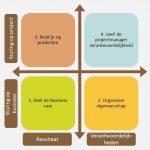 Projectmanagement voor opdrachtgevers - 4 principes van succesvol opdrachtgeverschap van Michiel van der Molen