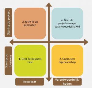 VVier principes van succesvol opdrachtgeverschap van Michiel van der Molen