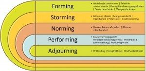 Forming, Storming, Norming, Performing, Adjourning