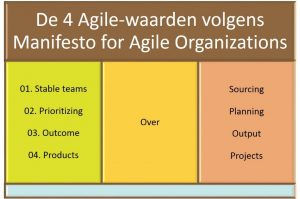 4 Agile waarden
