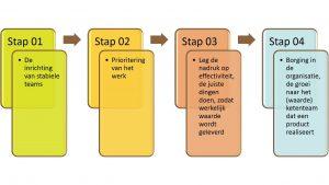 4 stappen