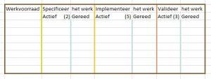 Kanban bord met WIP-limits