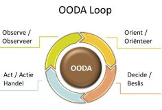 De OODA-loop en Agile - OODA cycle