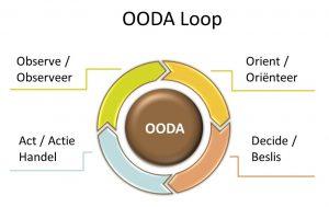 OODA-cycle