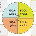 PDCA en 3M in een Agile/Scrum context