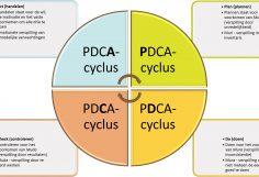 PDCA - PDCA en 3M in een Agile/Scrum context - PDCA en 3M (Muri, Mura, Muda)